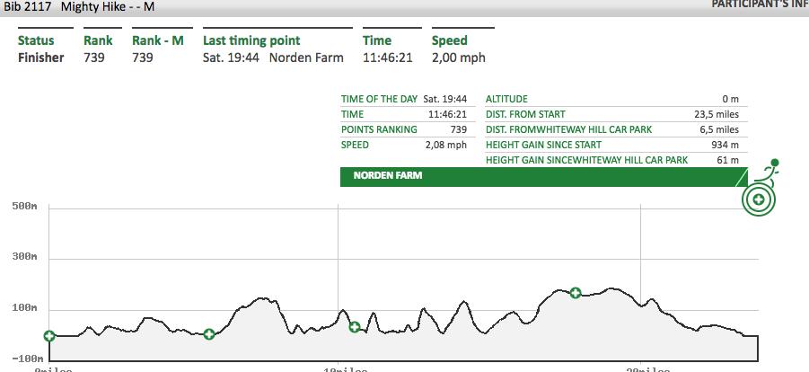 jurassic coast mighty hike timing tracker